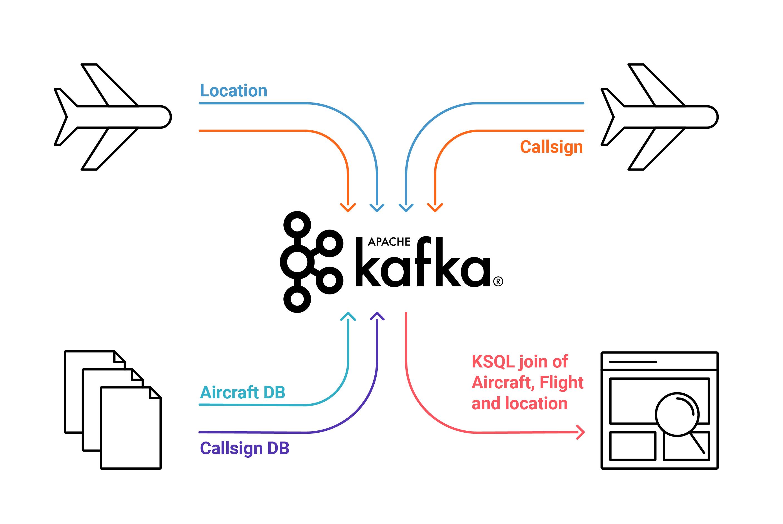 Картографирование шума с помощью KSQL, Raspberry Pi и радиоприемника - 6