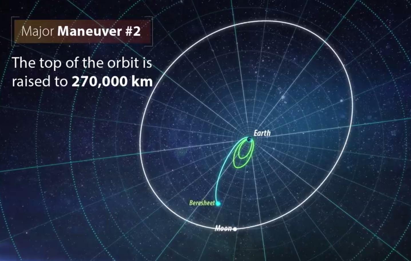 Лунная миссия «Берешит» – характеристики аппарата, серия маневров и самый длинный путь на Луну - 18