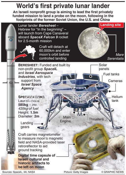 Лунная миссия «Берешит» – характеристики аппарата, серия маневров и самый длинный путь на Луну - 2