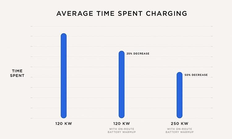 Новые зарядные станции от Tesla: заряжают батарею на 120 км хода за 5 мин - 3