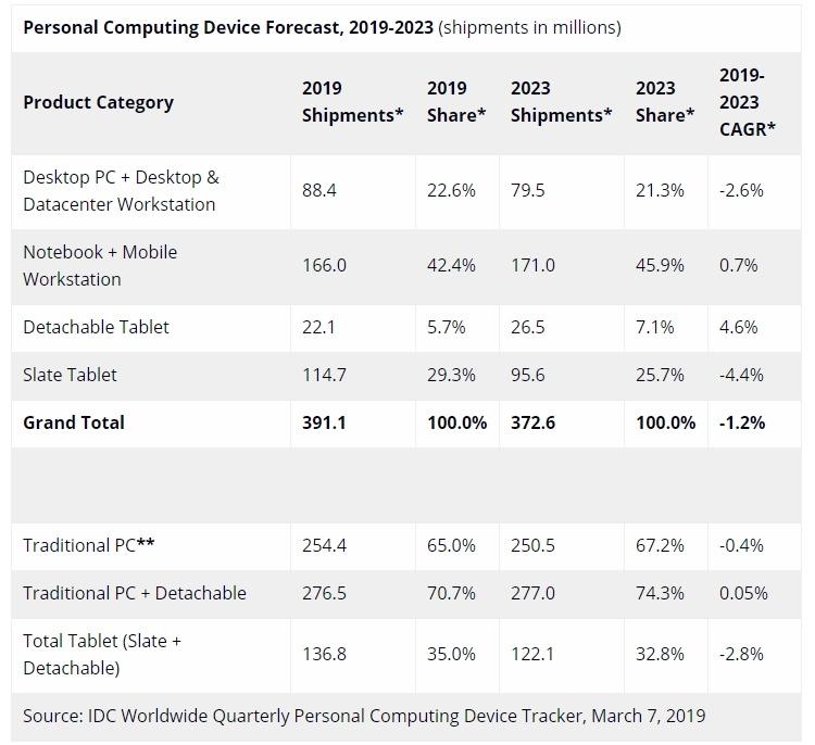 IDC: продажи компьютеров и планшетов продолжат сокращаться