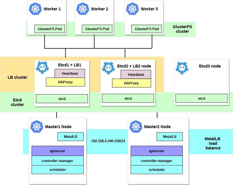 Настройка HA-кластера Kubernetes на «голом железе» с GlusterFS