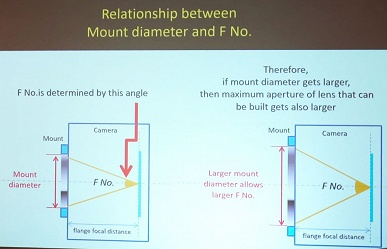 Sony утверждает, что теоретически может сделать для камер с креплением E объектив с максимальной диафрагмой f/0,63
