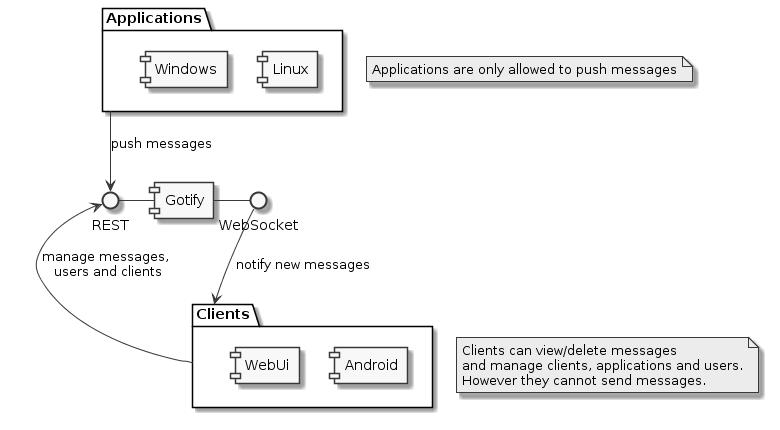 Gotify — open source проект по доставке уведомлений и отправке сообщений на сервер - 2