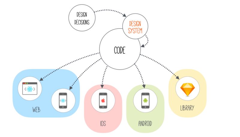 Sketch + Node.js: генерируем иконки для множества платформ и брендов. Часть 2 - 9