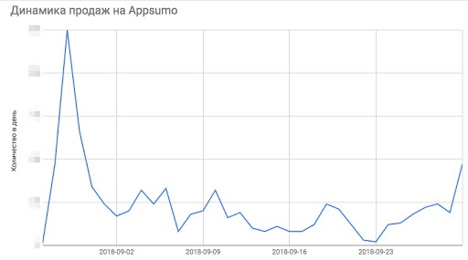 Гайд: Как вывести SaaS продукт на AppSumo – успехи и немного ошибок - 9