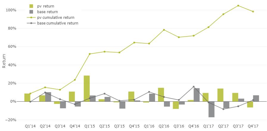 35% доходность акций на альтернативных данных - 10