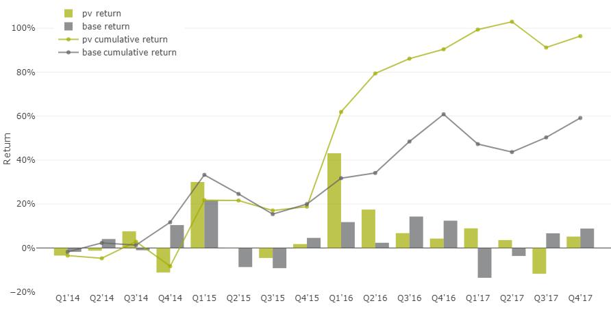 35% доходность акций на альтернативных данных - 13
