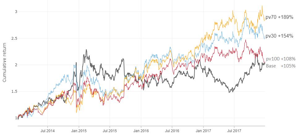 35% доходность акций на альтернативных данных - 15