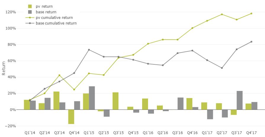 35% доходность акций на альтернативных данных - 16