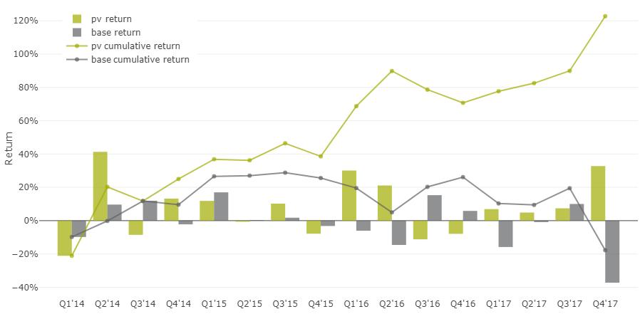 35% доходность акций на альтернативных данных - 19
