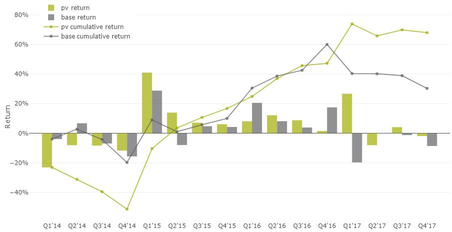 35% доходность акций на альтернативных данных - 22