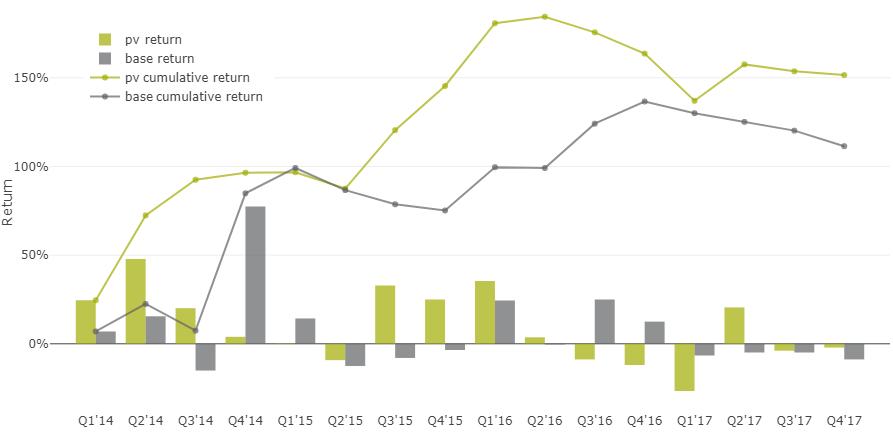 35% доходность акций на альтернативных данных - 25