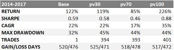 35% доходность акций на альтернативных данных - 26