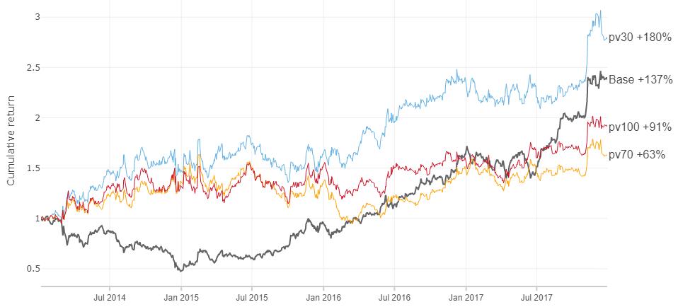 35% доходность акций на альтернативных данных - 27