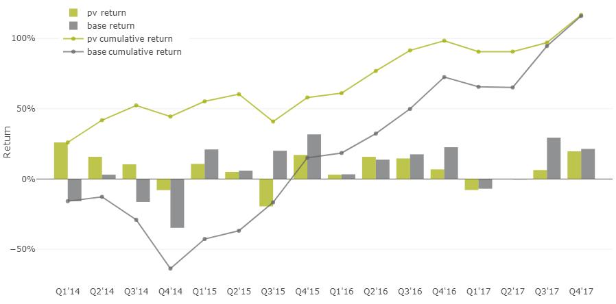 35% доходность акций на альтернативных данных - 28