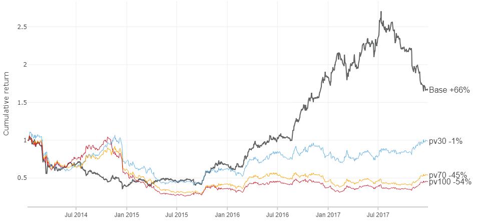 35% доходность акций на альтернативных данных - 30