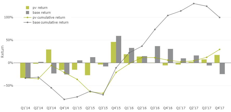 35% доходность акций на альтернативных данных - 31