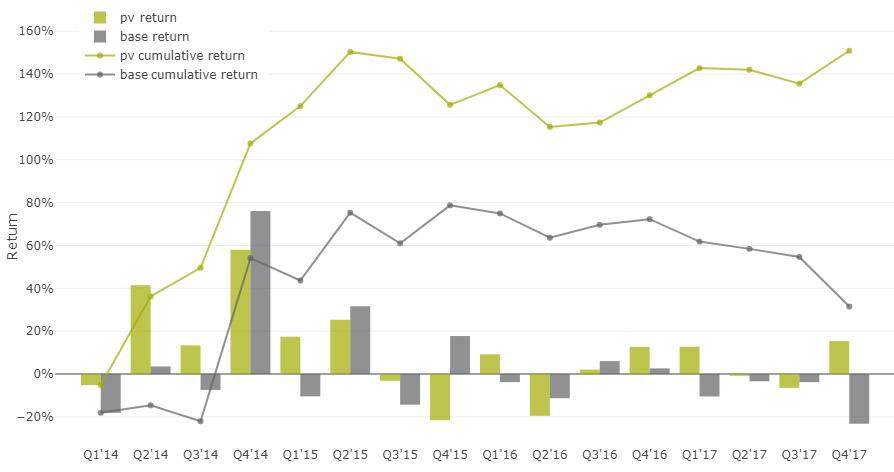 35% доходность акций на альтернативных данных - 34