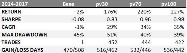 35% доходность акций на альтернативных данных - 35