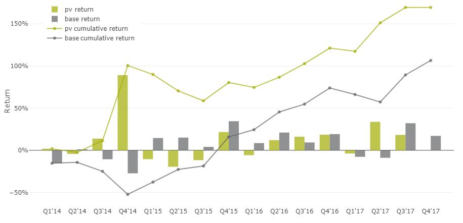 35% доходность акций на альтернативных данных - 7