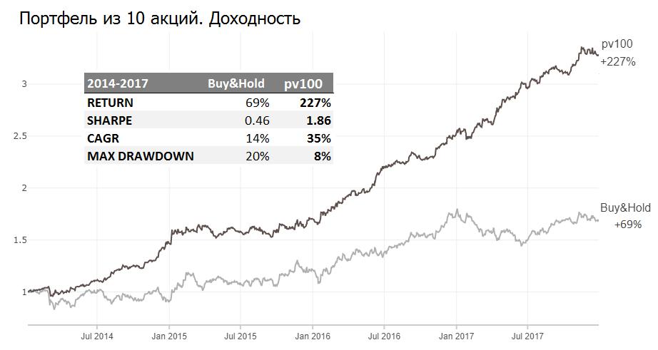 35% доходность акций на альтернативных данных - 8