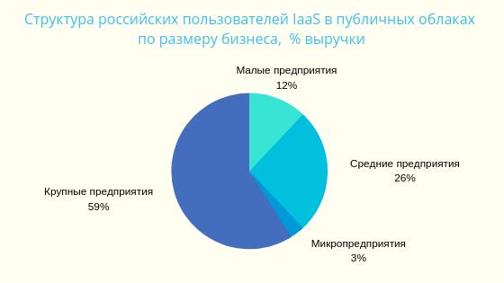 Хостинг: варианты, сравнения, пользовательская статистика - 12