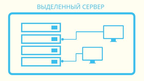 Хостинг: варианты, сравнения, пользовательская статистика - 2