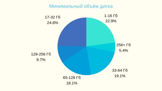 Хостинг: варианты, сравнения, пользовательская статистика - 5
