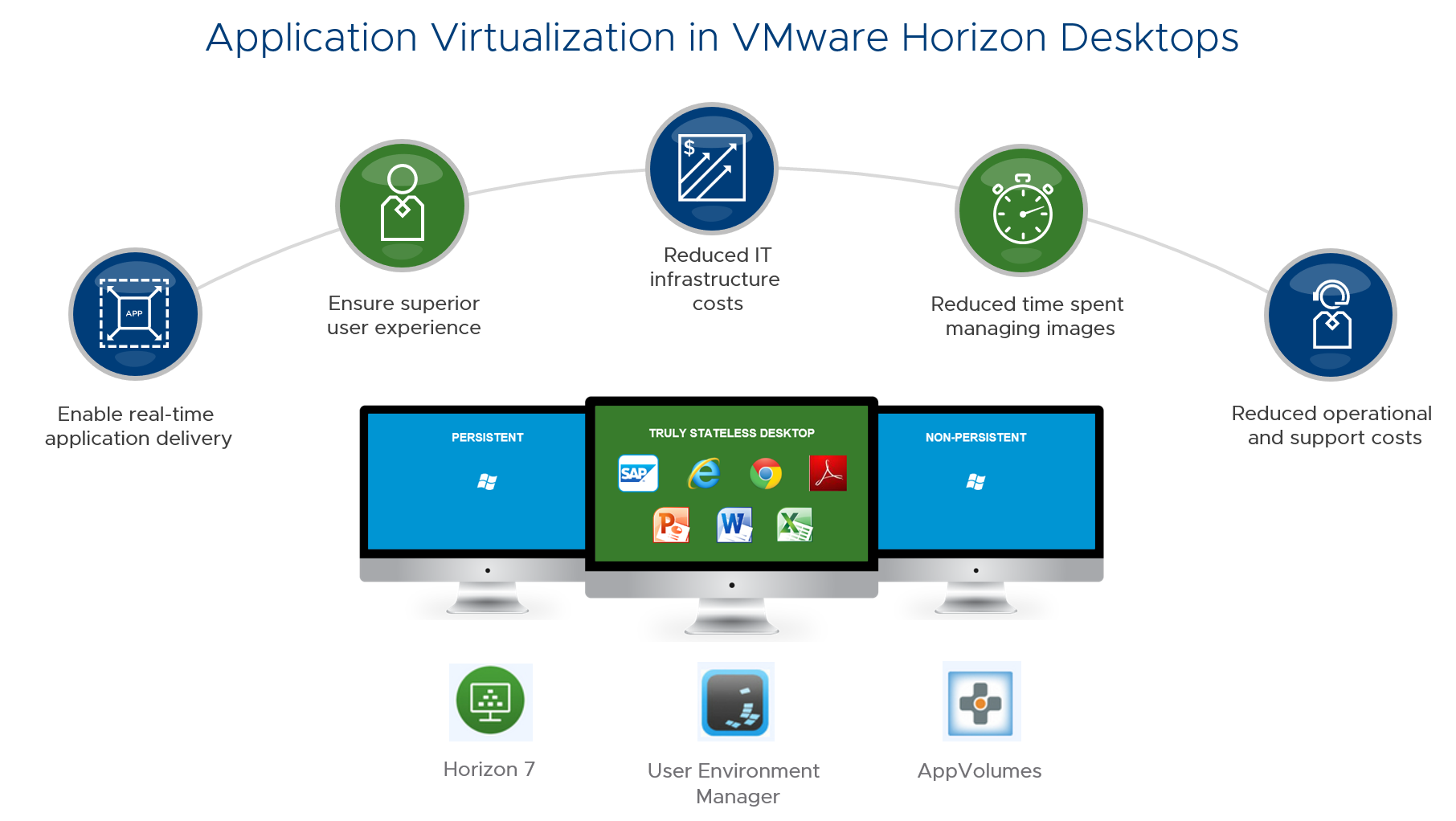 Digital Workspaсe и VMware: VDI мёртв, да здравствует VDI - 1
