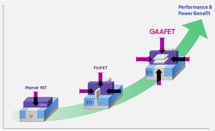 Samsung рассказала о транзисторах, которые придут на смену FinFET