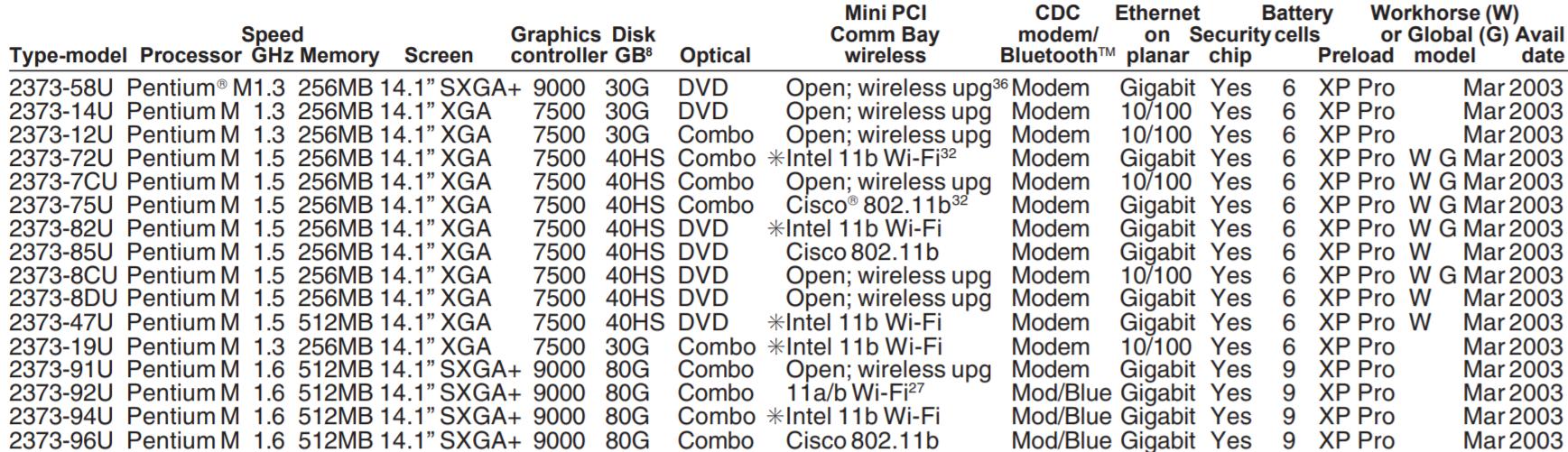 Древности: IBM ThinkPad T40, первый беспроводной - 2