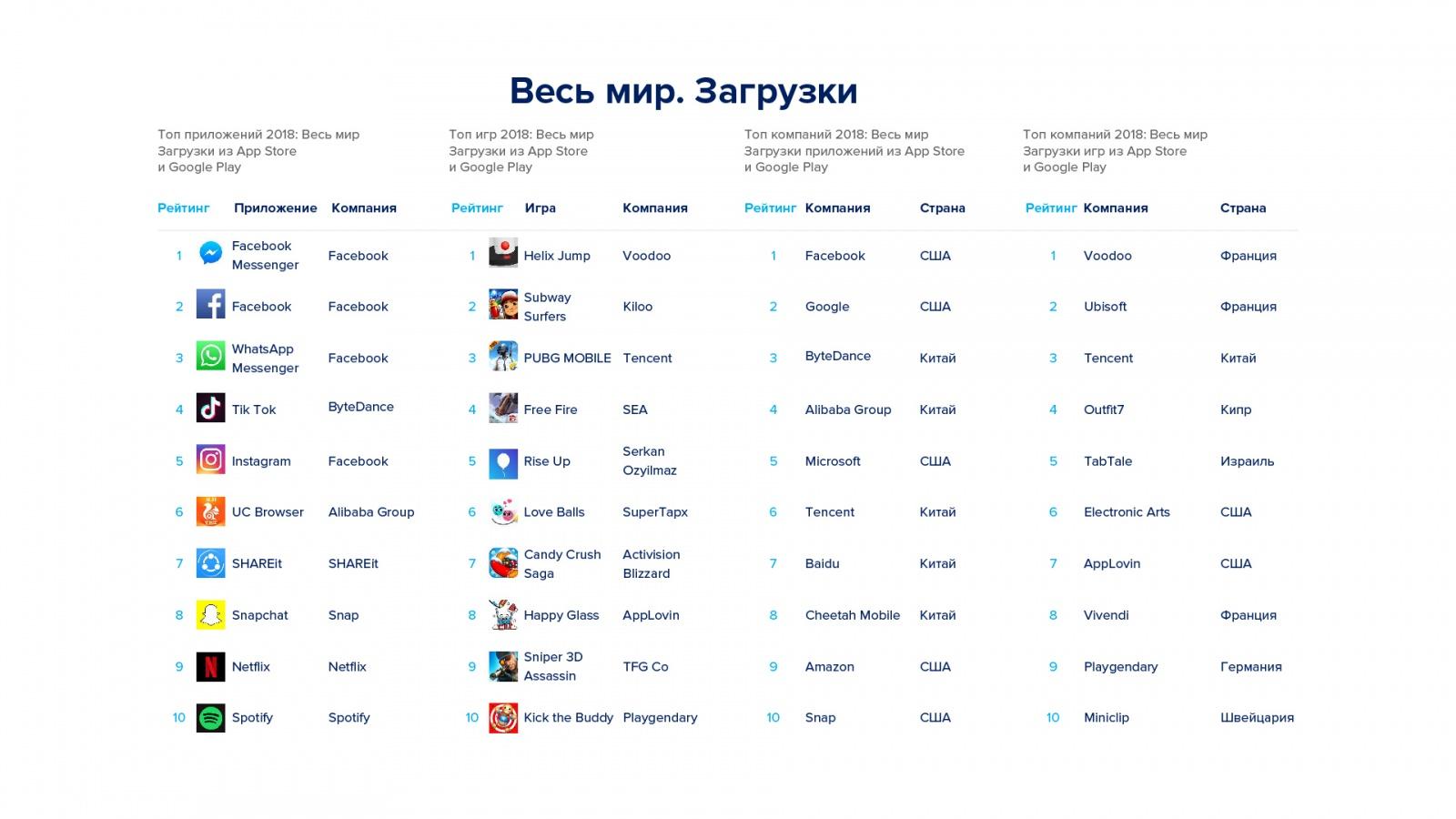 Игровой рынок, тренды и прогнозы — большая аналитика от App Annie - 11