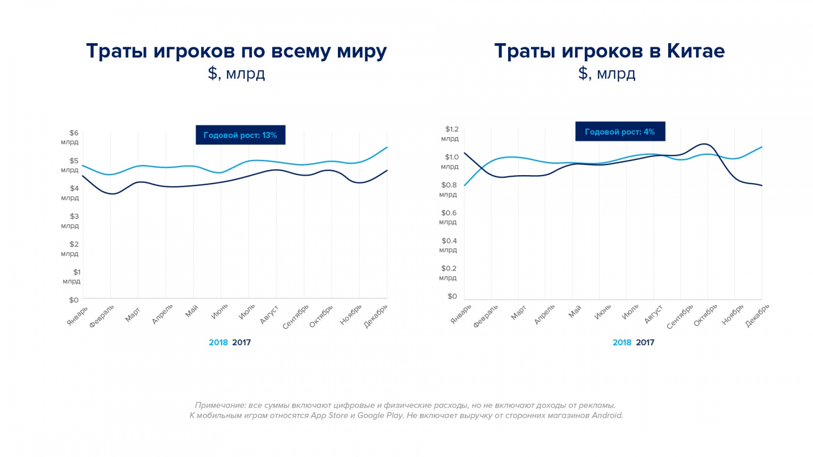 Игровой рынок, тренды и прогнозы — большая аналитика от App Annie - 7