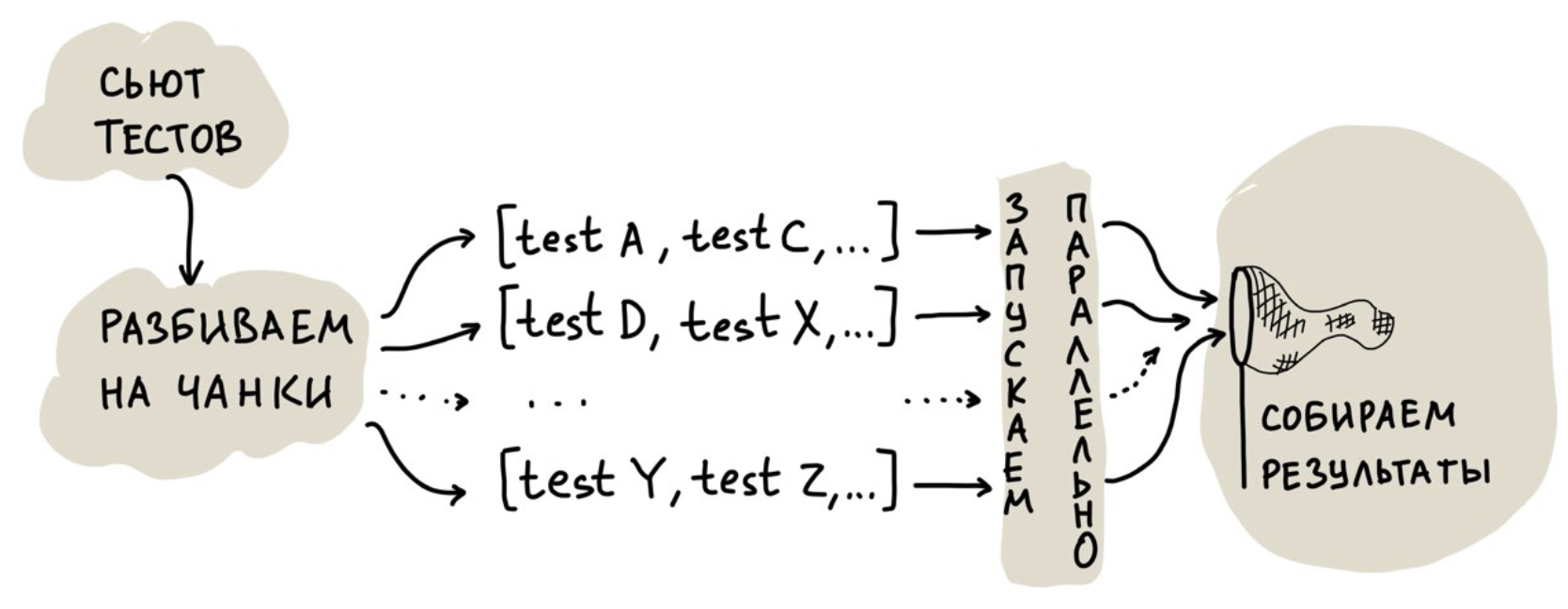 Монолит для сотен версий клиентов: как мы пишем и поддерживаем тесты - 10