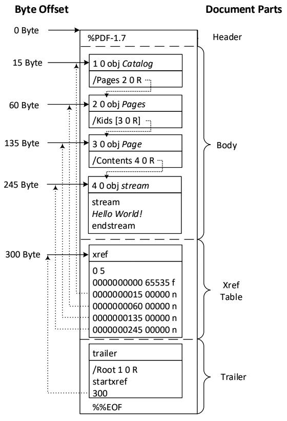 Несколько способов подделки PDF с цифровой подписью - 2