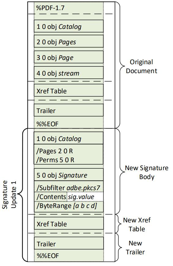 Несколько способов подделки PDF с цифровой подписью - 4