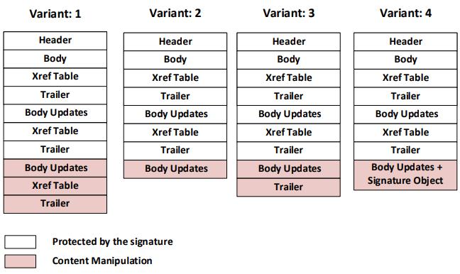 Несколько способов подделки PDF с цифровой подписью - 6