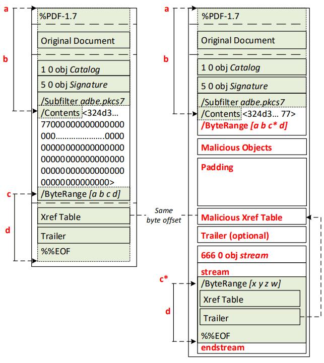 Несколько способов подделки PDF с цифровой подписью - 7