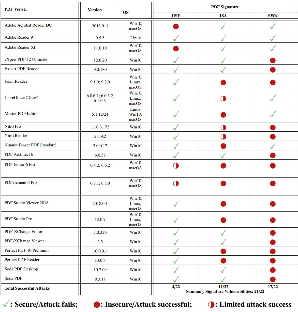 Несколько способов подделки PDF с цифровой подписью - 8