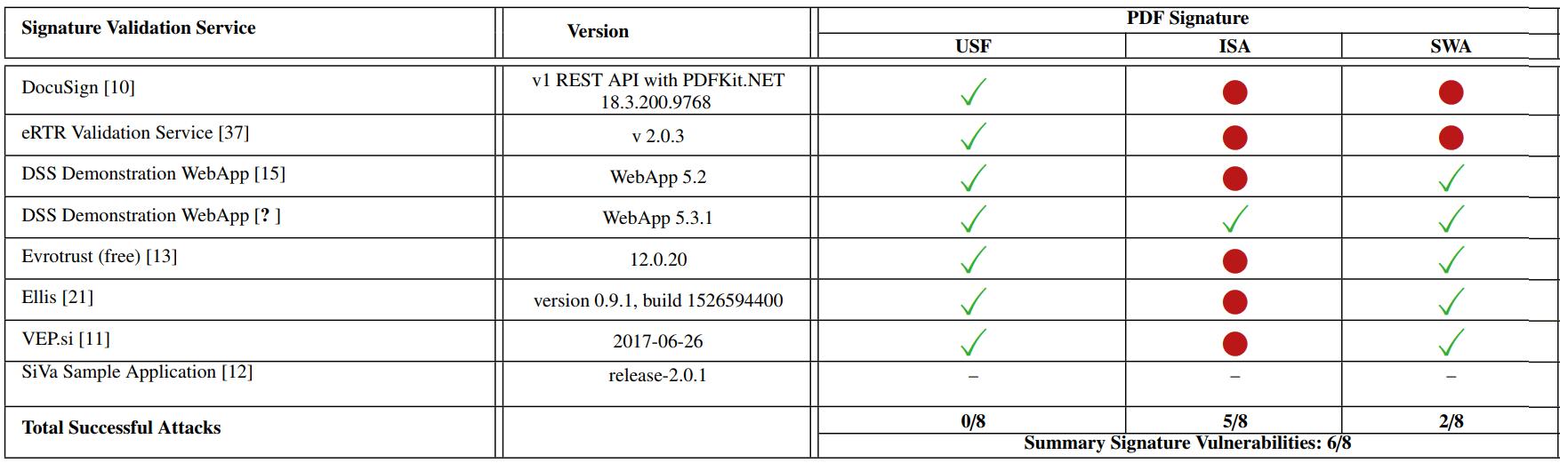 Несколько способов подделки PDF с цифровой подписью - 9