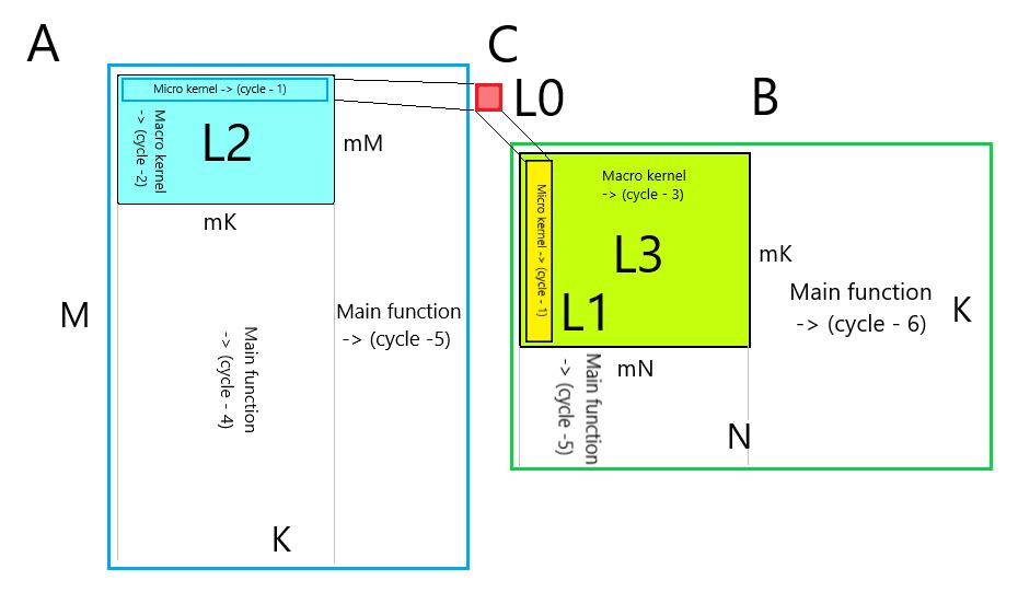 Умножение матриц: эффективная реализация шаг за шагом - 5
