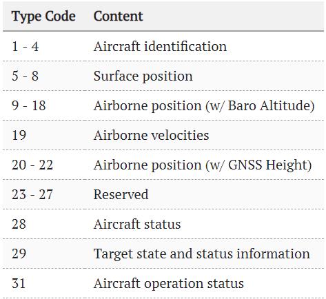 Flightradar24 — как это работает? Часть 2, ADS-B протокол - 10