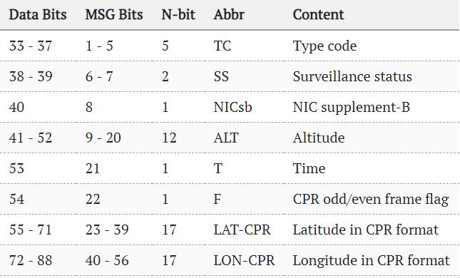 Flightradar24 — как это работает? Часть 2, ADS-B протокол - 11