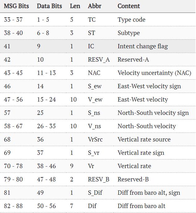 Flightradar24 — как это работает? Часть 2, ADS-B протокол - 13