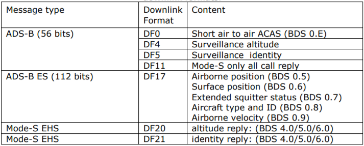 Flightradar24 — как это работает? Часть 2, ADS-B протокол - 8