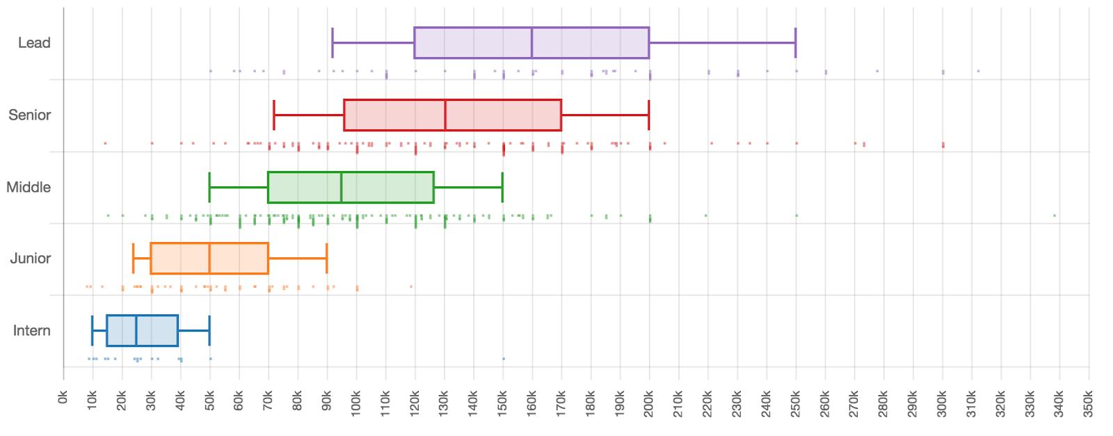 Сколько зарабатывают разработчики разных квалификаций - 14