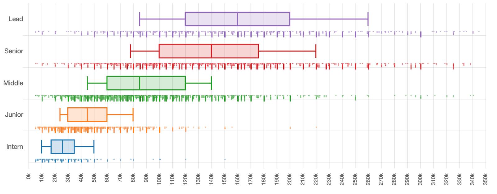 Сколько зарабатывают разработчики разных квалификаций - 3