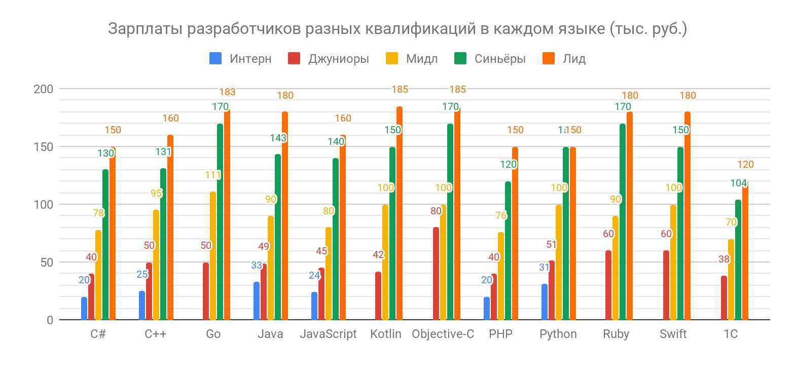 Сколько зарабатывают разработчики разных квалификаций - 4