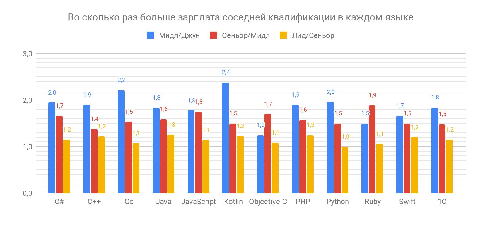 Сколько зарабатывают разработчики разных квалификаций - 5